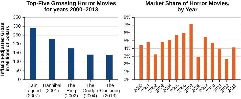 Image Result For Top Grossing Movie