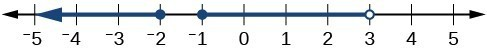 Line graph of -2<=x, -1<=x<3.