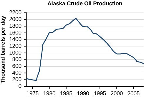 Graph of the Alaska Crude Oil Production where the y-axis is thousand barrels per day and the -axis is the years.