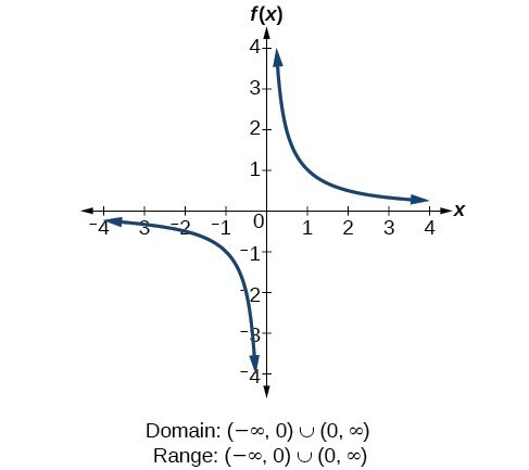 Reciprocal function f(x)=1/x.