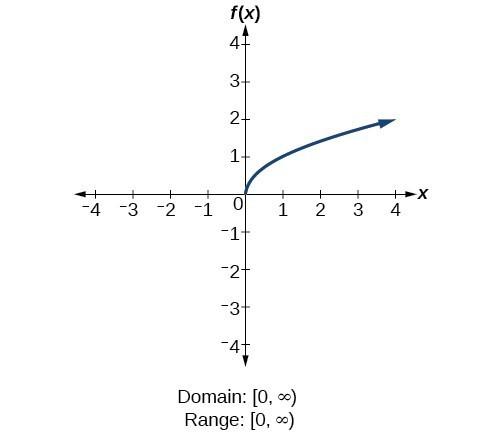 Square root function f(x)=sqrt(x).
