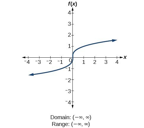 range and domain of function pdf