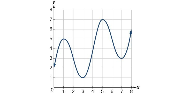 Graph of a polynomial. As y increases, the line increases to x = 5, decreases to x =3, increases to x = 7, decreases to x = 3, and then increases infinitely.