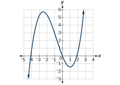 Graph of a cubic function with f(x) decreasing to negative infinity as x approaches negative infinity, a local maximum at (-2.5, 5.5), passing through the origin, a local min. at (-1.5, 1) and f(x) increasing to positive infinity as x approaches positive infinity.