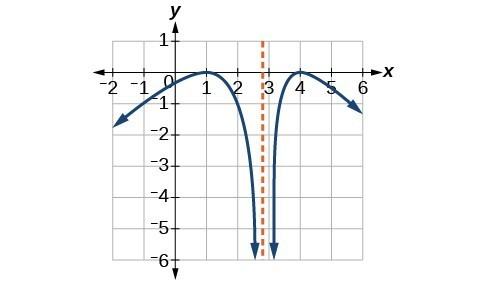 Graph of a reciprocal function with an asymptote between 2 and 3, f(x) decreases to negative infinity as x approaches negative infinity, f(x) has a local max at (1,0), and approaches negative infinity as x approaches 3 from the left. f(x) approaches negative infinity as x approaches positive infinity, with f(x) approaching negative infinity as x approaches 3 from the right side.