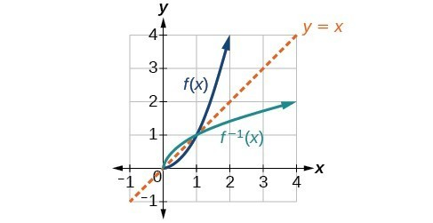how to find the inverse of a square root function