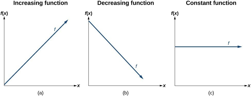 Three graphs depicting an increasing function, a decreasing function, and a constant function.