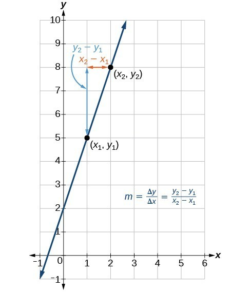 Graph depicting how to calculate the slope of a line