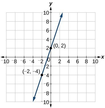 Graph of an increasing line with points at (0, 2) and (-2, -4).