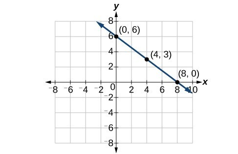Graph of the line y = (3/4)x + 6, with the points (0,6), (4,3) and (8,0) labeled.