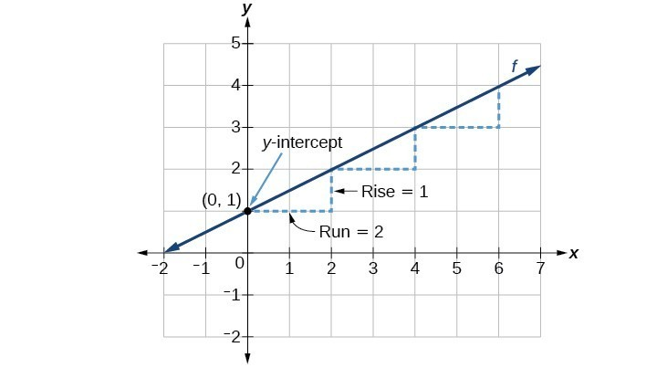 """graph of the line y = (1/2)x +1 showing the """"rise"""", or change in the y direction as 1 and the """"run"""", or change in x direction as 2, and the y-intercept at (0,1)"""