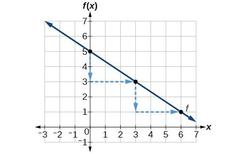 graph of the line y = (-2/3)x + 5 showing the change of -2 in y and change of 3 in x.