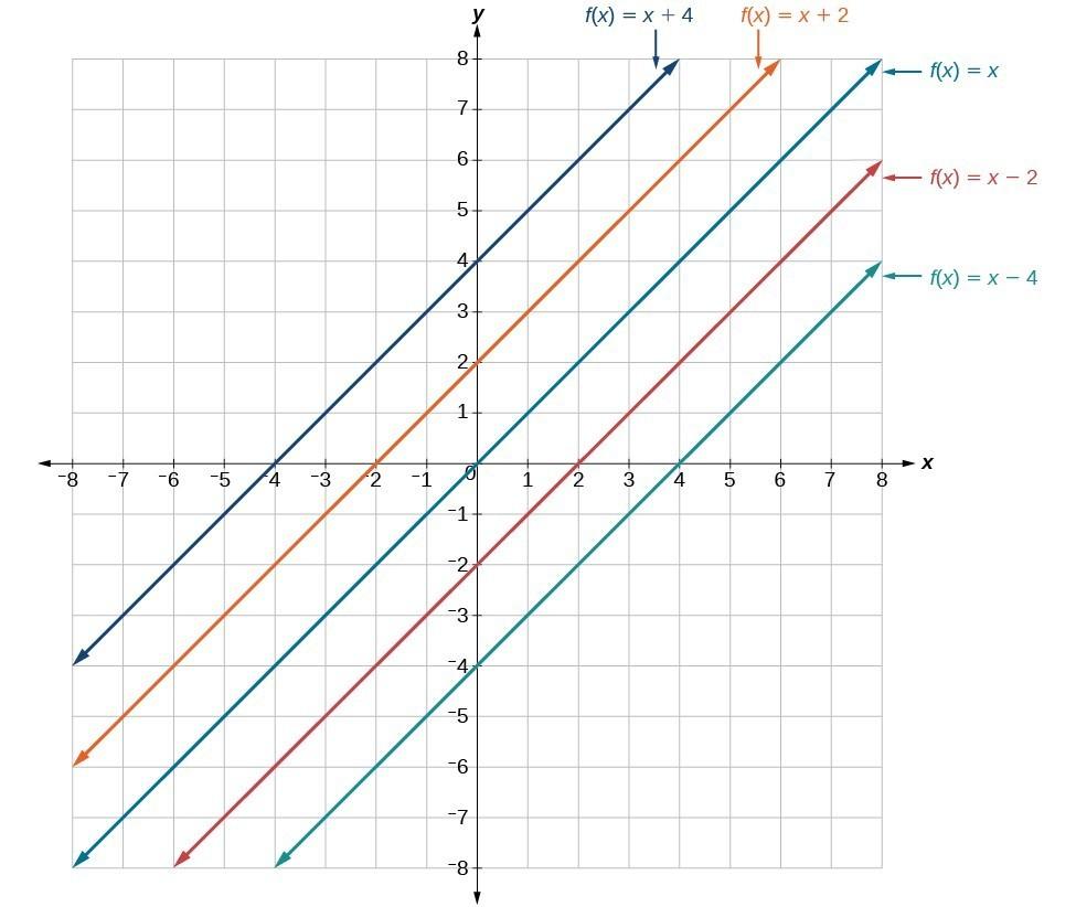 graph showing y = x , y = x+2, y = x+4, y = x-2, y = x-4