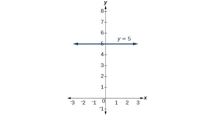 Graph of y = 5.