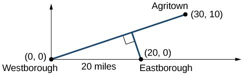 Picture of a line passing through the origin and the point (30,10), another line is drawn perpendicular to it and crosses the x-axis at the point (20,0)