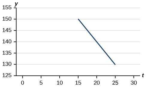 Graph of a line from (15, 150) to (25, 130).
