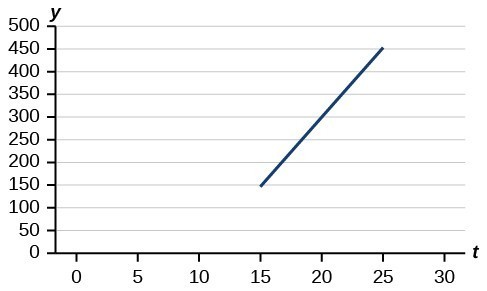 Graph of a line from (15, 150) to (25, 450).