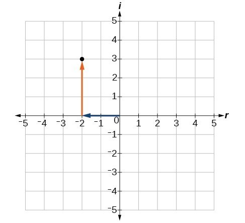 Plot of a complex number, -2 + 3i. Note that the real part (-2) is plotted on the x-axis and the imaginary part (3i) is plotted on the y-axis.