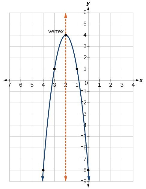 how to use vertex and intercepts to find equation