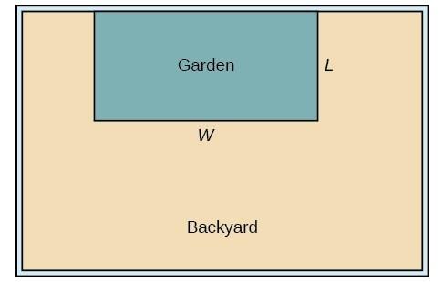 Diagram of the garden and the backyard.