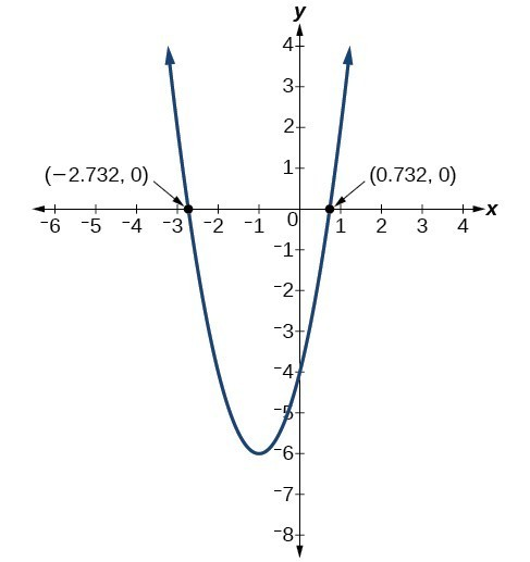 Graph of a parabola which has the following x-intercepts (-2.732, 0) and (0.732, 0).