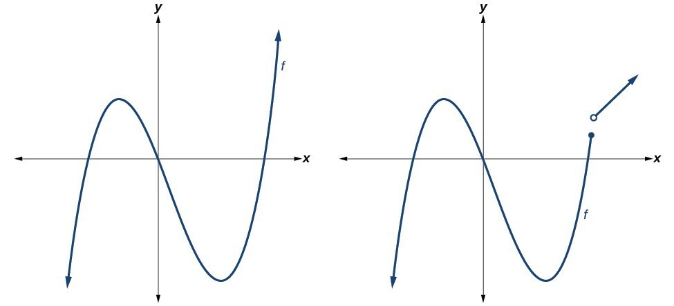 Graphs of Polynomial Functions | Precalculus I