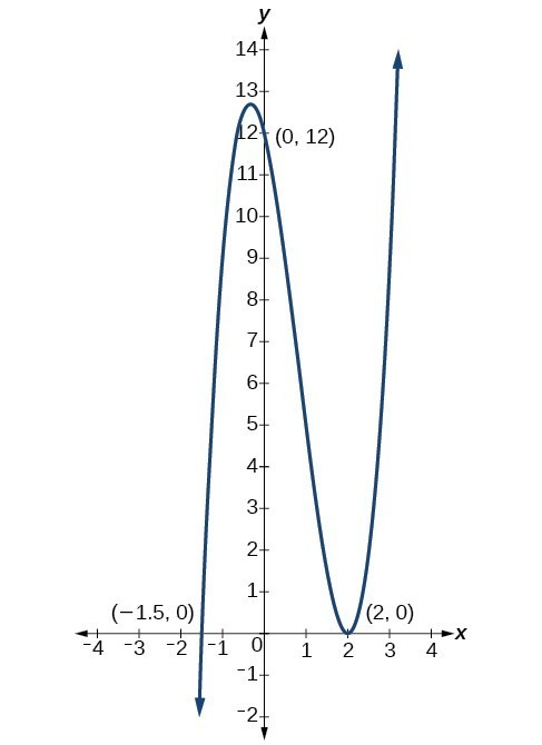 Graph of f(x)=x^3-5x^2-x+5 with its three intercepts (-1, 0), (1, 0), and (5, 0).