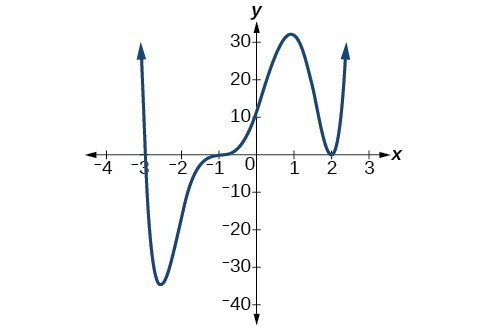 how to know if a function is a polynomial function