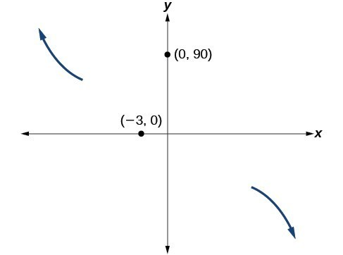 Graph of the end behavior and intercepts, (-3, 0) and (0, 90), for the function f(x)=-2(x+3)^2(x-5).