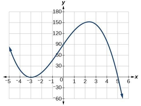 Graph of f(x)=-2(x+3)^2(x-5).