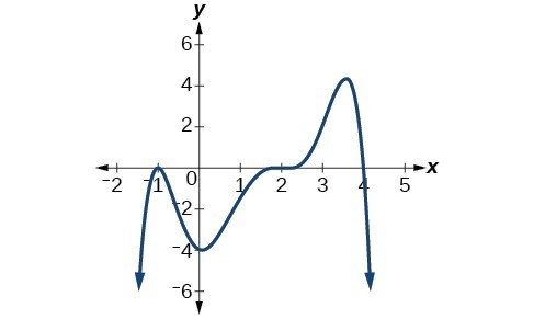Graphs Of Polynomial Functions Precalculus I