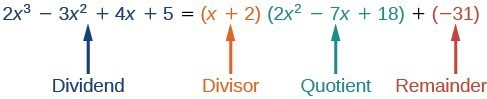 The dividend is 2x cubed minus 3x squared plus 4x plus 5. The divisor is x plus 2. The quotient is 2x squared minus 7x plus 18. The remainder is negative 31.