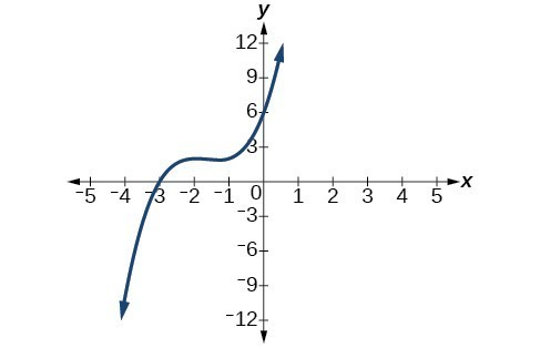 Graph of a polynomial that has a x-intercept at -3.