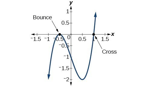 Graph of a polynomial that have its local maximum at (-0.5, 0) labeled as