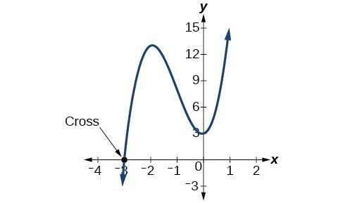 """Graph of a polynomial with its x-intercept at (-3, 0) labeled as """"Cross"""""""