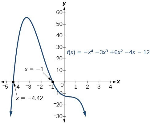 Graph of f(x)=-x^4-3x^3+6x^2-4x-12 with x-intercepts at -4.42 and -1.