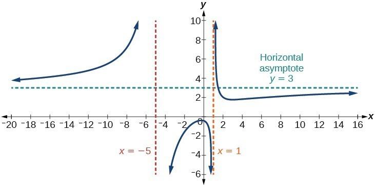 Identify horizontal asymptotes precalculus i graph of fx3x22 ccuart Choice Image