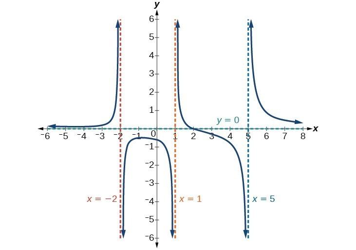 Identify horizontal asymptotes | Precalculus I