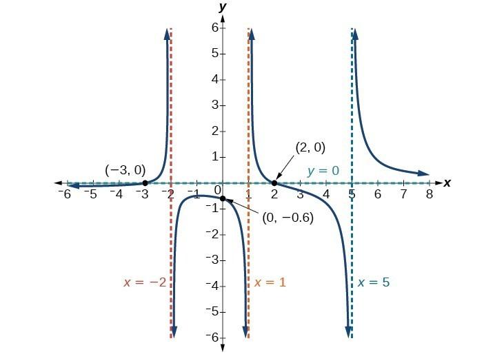 Identify horizontal asymptotes precalculus i graph of fxx 2x3 ccuart Choice Image