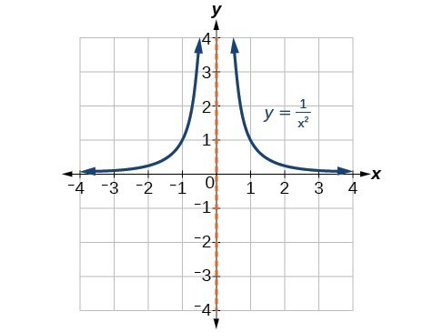 Graph rational functions | Precalculus I