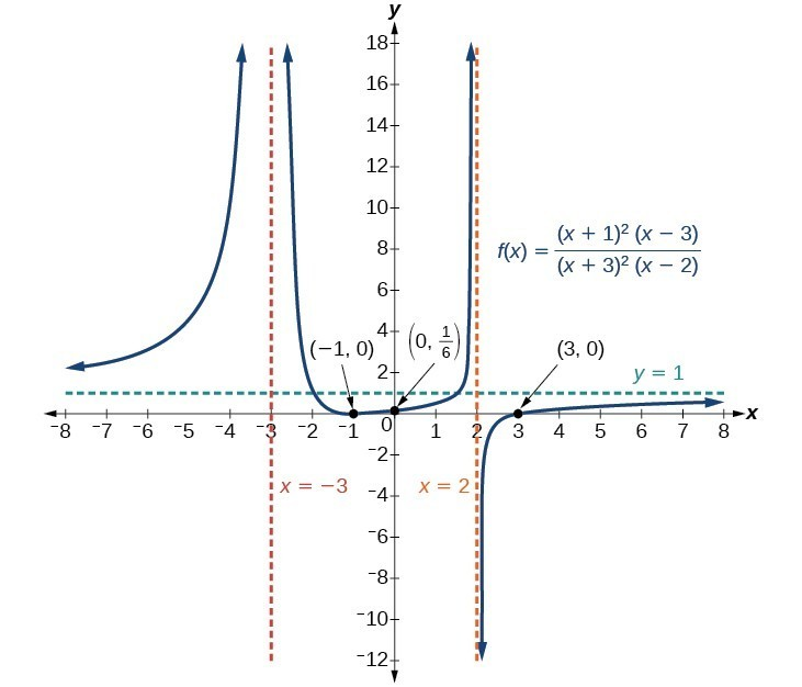 Rational Functions | Precalculus I