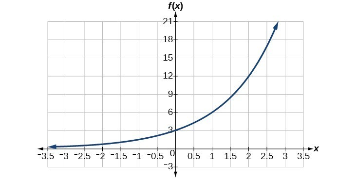 Find The Equation Of An Exponential Function Precalculus I