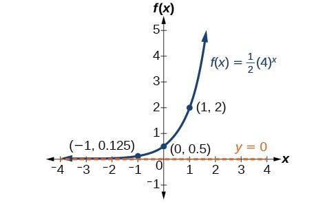 Graph of the function, f(x) = (1/2)(4)^(x), with an asymptote at y=0. Labeled points in the graph are (-1, 0.125), (0, 0.5), and (1, 2).