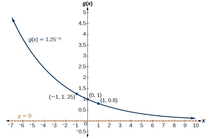 Graph of the function, g(x) = -(1.25)^(-x), with an asymptote at y=0. Labeled points in the graph are (-1, 1.25), (0, 1), and (1, 0.8).
