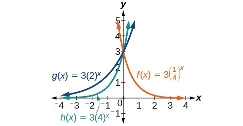 Graph of three functions, g(x)=3(2)^(x) in blue, h(x)=3(4)^(x) in green, and f(x)=3(1/4)^(x) in orange.