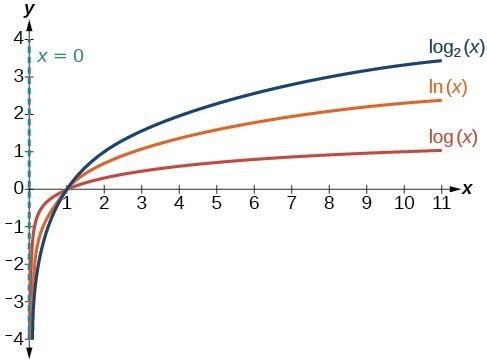 Graph of three equations: y=log_2(x) in blue, y=ln(x) in orange, and y=log(x) in red. The y-axis is the asymptote.