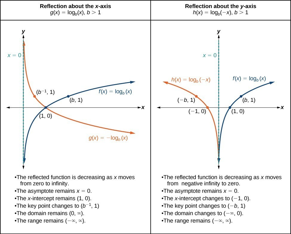Graphing Transformations of Logarithmic Functions – Parent Functions Worksheet