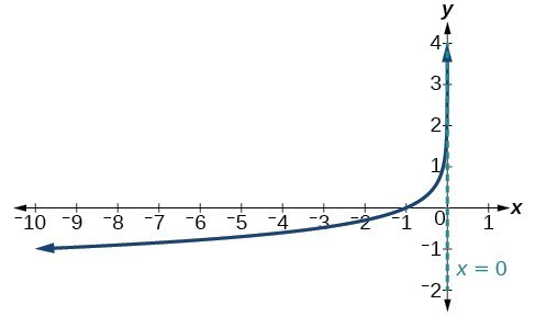Graph of f(x)=-log(-x) with an asymptote at x=0.
