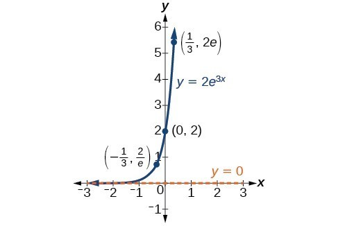 Graph of y=2e^(3x) with the labeled points (-1/3, 2/e), (0, 2), and (1/3, 2e) and with the asymptote at y=0.