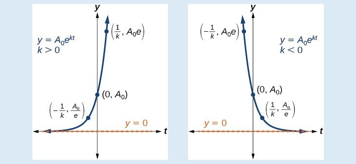 Two graphs of y=(A_0)(e^(kt)) with the asymptote at y=0. The first graph is of when k>0 and with the labeled points (1/k, (A_0)e), (0, A_0), and (-1/k, (A_0)/e). The second graph is of when k<0 and with the labeled points (-1/k, (A_0)e), (0, A_0), and (1/k, (A_0)/e).
